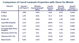 Laminate Properties