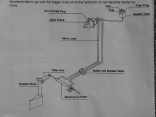 The layout for a hydraulic steer system