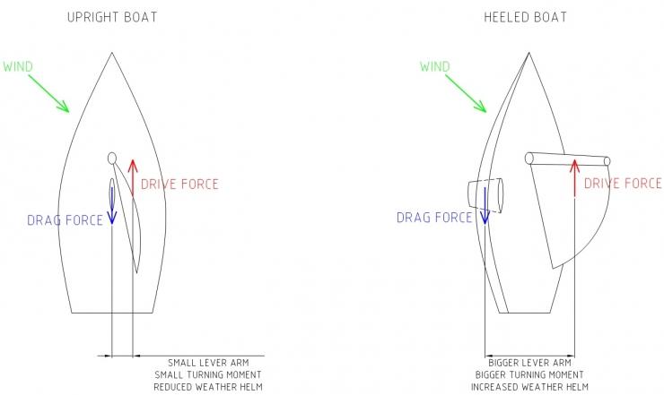 Heel And Weather Helam