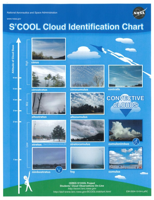 nasa cloud chart printable - photo #2