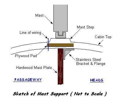 Solar Panels Macgregor 26 Macgregor 26m 2002 Sail Boats