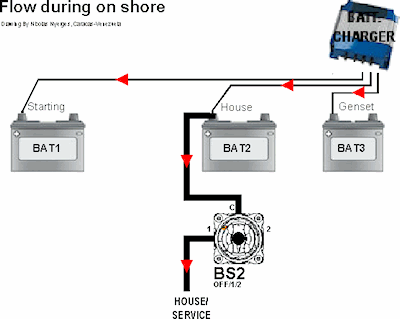 one starting battery for two engines ? - page 2 - cruisers & sailing forums