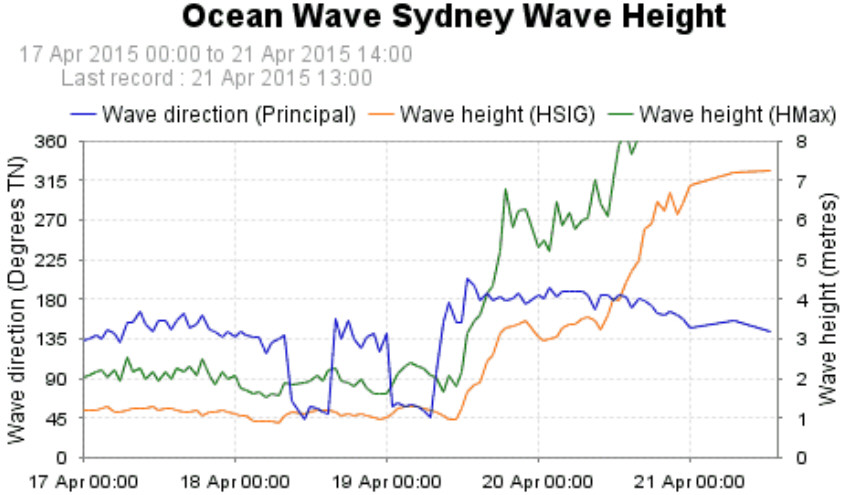Click image for larger version  Name:Sydney wave height.jpg Views:92 Size:89.8 KB ID:100713