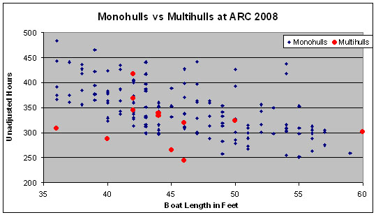 Click image for larger version  Name:Mono vs Multi ARC 2008 speed.jpg Views:400 Size:62.4 KB ID:10143