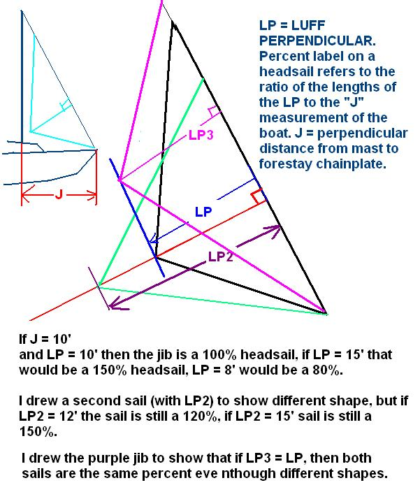 Click image for larger version  Name:LP Headsail Percent.JPG Views:43 Size:83.3 KB ID:101836