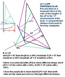 Click image for larger version  Name:LP Headsail Percent.JPG Views:174 Size:83.3 KB ID:101836