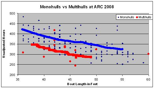 Click image for larger version  Name:Mono vs Multi ARC 2008 speed.jpg Views:139 Size:46.5 KB ID:10236