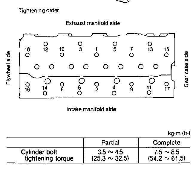 4JHE Cylinder Head Torque Chart - Cruisers & Sailing Forums