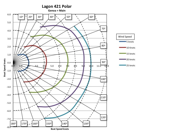General Info Polar Diagrams Cruisers Sailing Forums