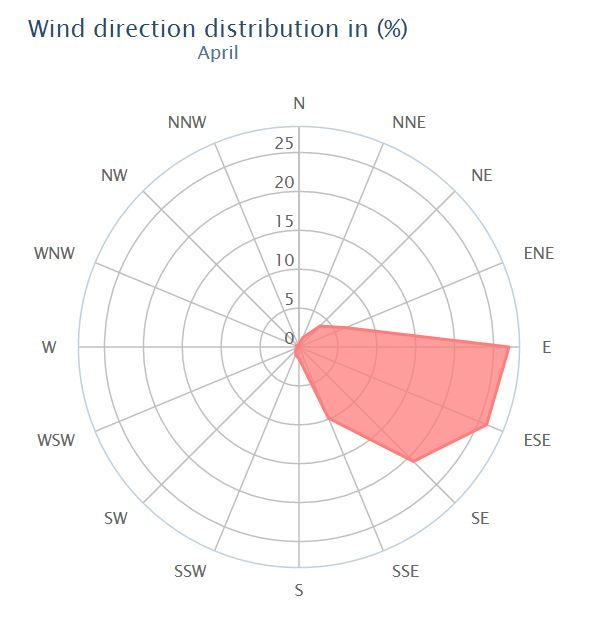 Click image for larger version  Name:SXM Wind Stats for April.JPG Views:141 Size:40.4 KB ID:114788