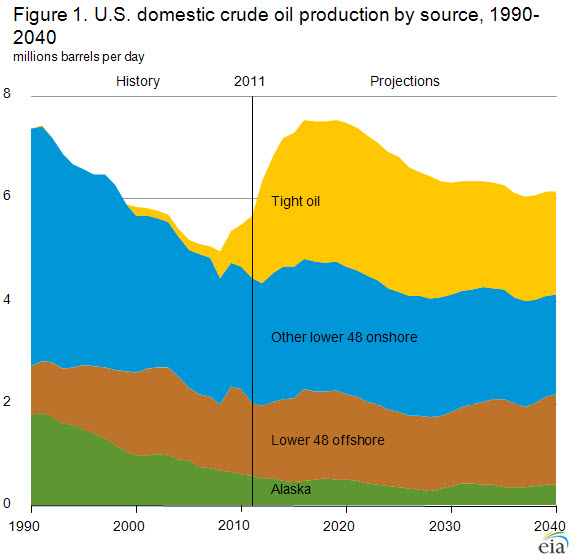 Click image for larger version  Name:US_Oil_Forecast_1990-2040.png Views:95 Size:107.9 KB ID:115980