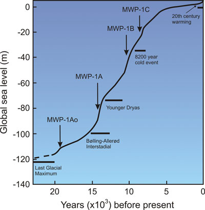 Click image for larger version  Name:Sea Level Rise.jpg Views:32 Size:25.7 KB ID:116890