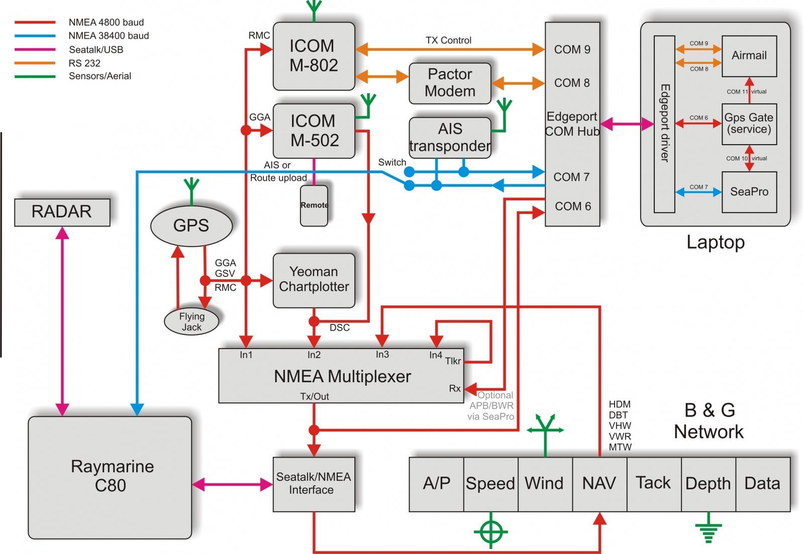 Narrowboat Wiring Diagram | Wiring Liry on