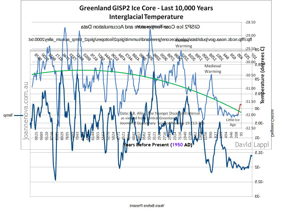 Click image for larger version  Name:Gisp2 ice core temp 10ky overlay.jpg Views:28 Size:169.4 KB ID:123004