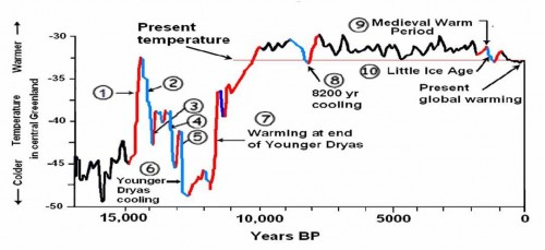 Click image for larger version  Name:Easterbrook-Natural_global_warming-500x229.jpg Views:35 Size:30.1 KB ID:124359