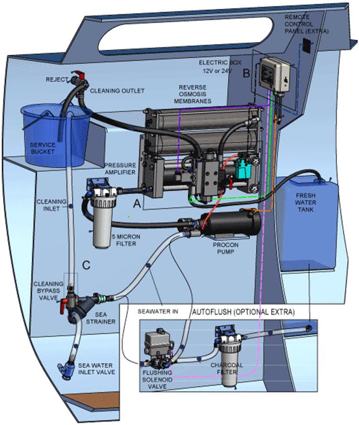 Click image for larger version  Name:Aquabase Eco 60 liter per hour 12volt ESW601_3.jpg Views:170 Size:140.7 KB ID:125770