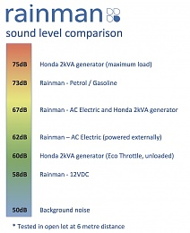 Click image for larger version  Name:Rainman Sound Levels.jpg Views:237 Size:132.3 KB ID:128506