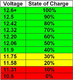 Click image for larger version  Name:Voltage - State of Charge.jpg Views:170 Size:162.4 KB ID:132403