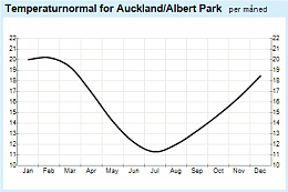 Click image for larger version  Name:Auckland@yr.no.png Views:71 Size:9.8 KB ID:141068