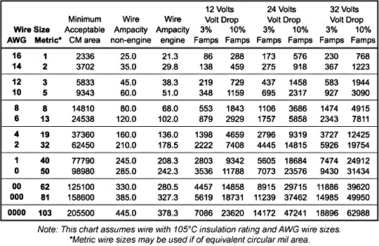 Click image for larger version  Name:Wire sizing Chart.jpg Views:6385 Size:125.9 KB ID:14498