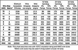 Click image for larger version  Name:Wire sizing Chart.jpg Views:9885 Size:125.9 KB ID:14498