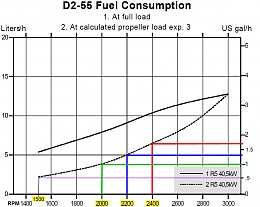 Click image for larger version  Name:Volvo Penta D2-55 Fuel Consumption.jpg Views:199 Size:185.4 KB ID:147882