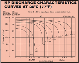 Click image for larger version  Name:Yuasa-NP-series-discharge-characteristics.png Views:43 Size:92.4 KB ID:148002