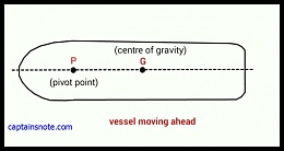 Click image for larger version  Name:pivot_vessel-moving-ahead1.jpg Views:41 Size:46.9 KB ID:158168