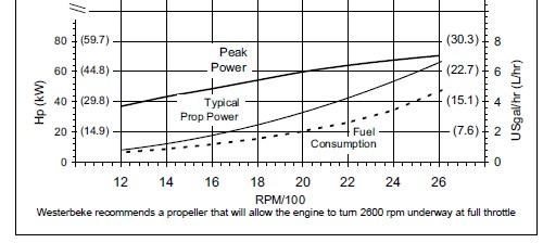 Click image for larger version  Name:Wester 65A Porwer curve.jpg Views:86 Size:36.2 KB ID:15978
