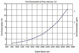 Click image for larger version  Name:5jh57fuelcurve.jpg Views:230 Size:28.8 KB ID:159996