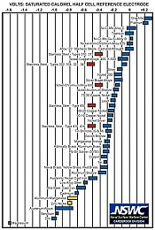 Click image for larger version  Name:galvanic-series-chart.jpg Views:49 Size:168.6 KB ID:160045