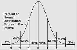 Click image for larger version  Name:bell curve.jpg Views:50 Size:7.0 KB ID:163575