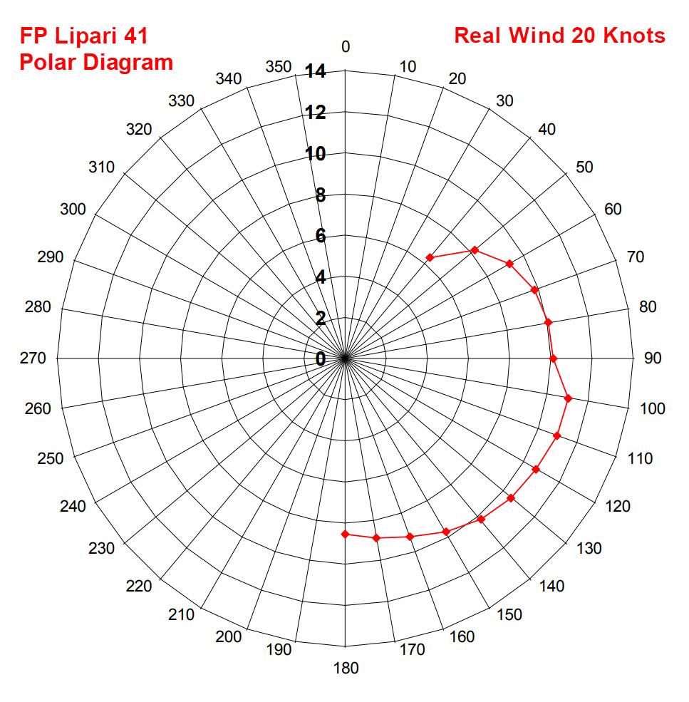 Click image for larger version  Name:Lipari 41 Polar diagram 2.jpg Views:64 Size:199.6 KB ID:164011