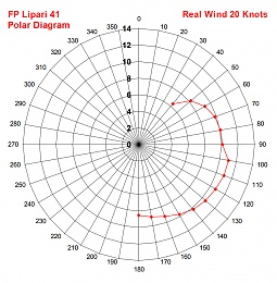 Click image for larger version  Name:Lipari 41 Polar diagram 2.jpg Views:87 Size:199.6 KB ID:164011