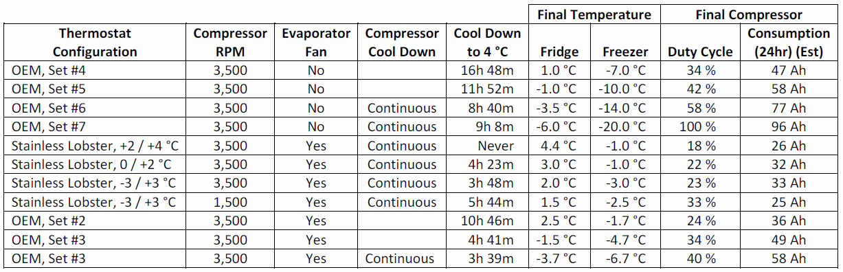 Click image for larger version  Name:Fridge Performance Table.png Views:47 Size:131.9 KB ID:164876