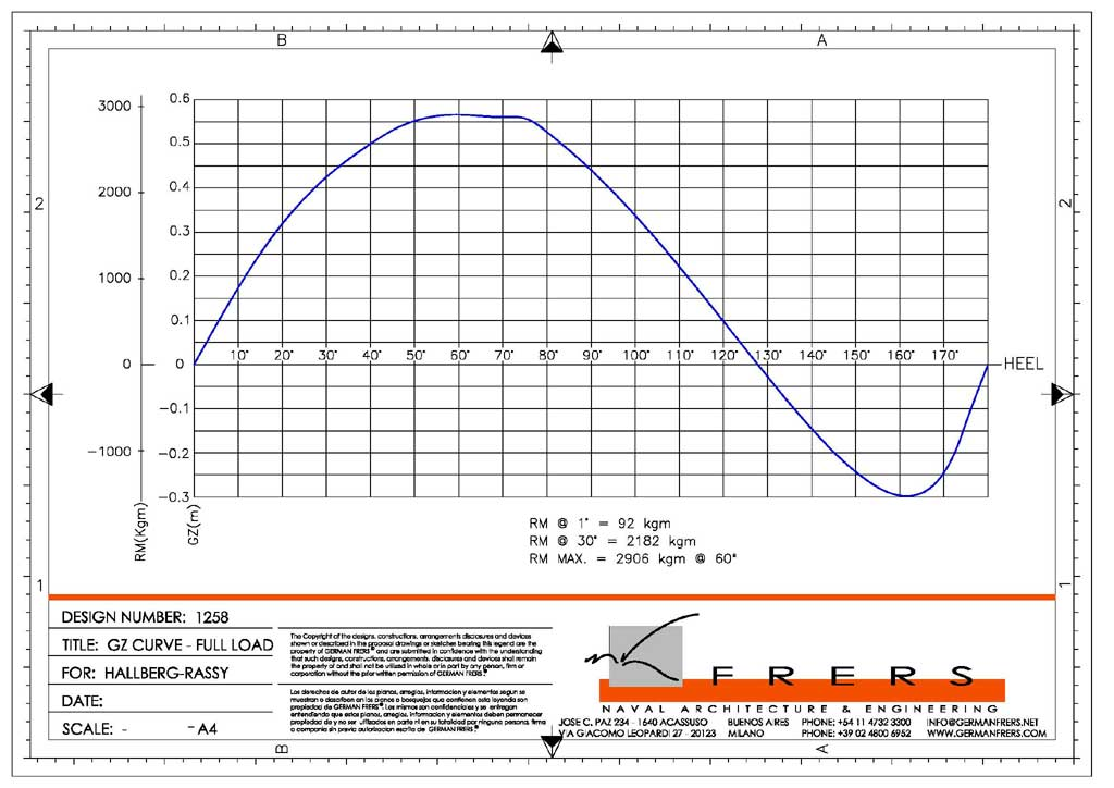 Click image for larger version  Name:HR310-stabilitycurve deep.jpg Views:259 Size:86.8 KB ID:167726