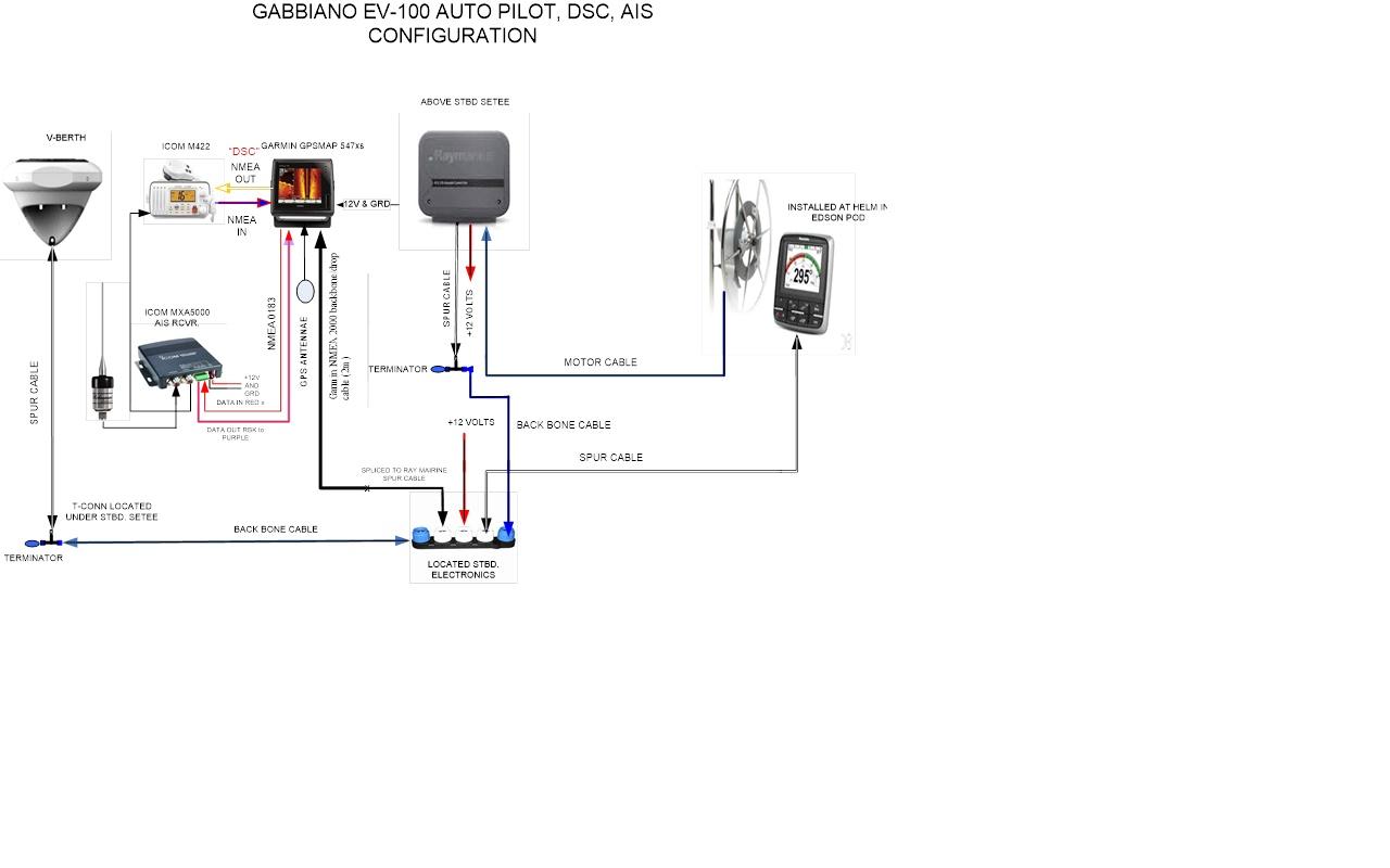 Any use having GPS data feed for Raymarine Evolution autopilot