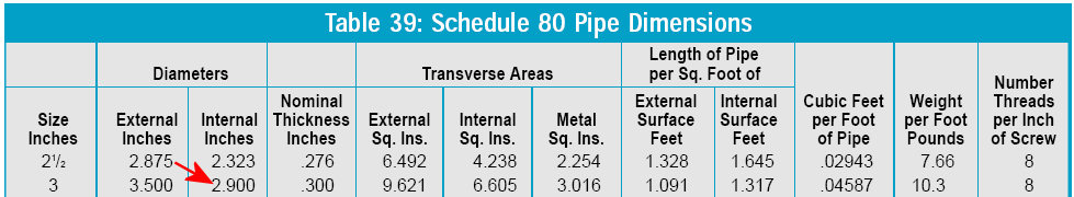 Click image for larger version  Name:schedule80pipedimensions.jpg Views:88 Size:64.4 KB ID:18038