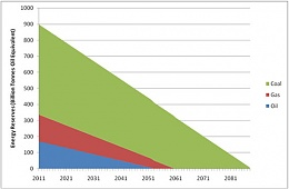 Click image for larger version  Name:end-of-fossil-fuels-graph.jpg Views:68 Size:41.3 KB ID:182576