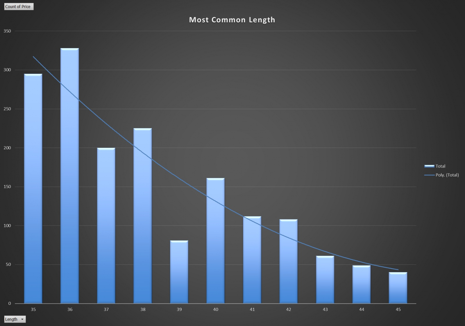Click image for larger version  Name:Most Common Length.jpg Views:172 Size:181.3 KB ID:185254