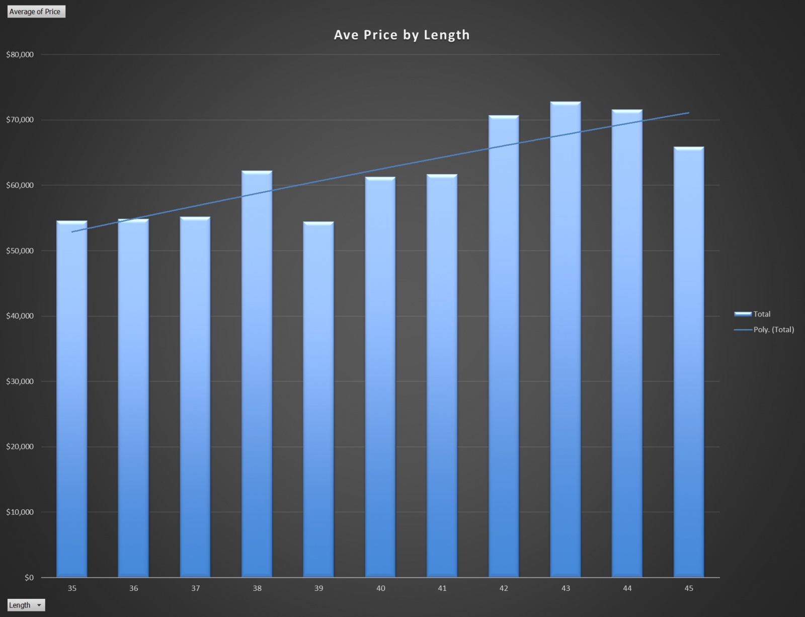 Click image for larger version  Name:Ave Price by Length.jpg Views:177 Size:220.7 KB ID:185255