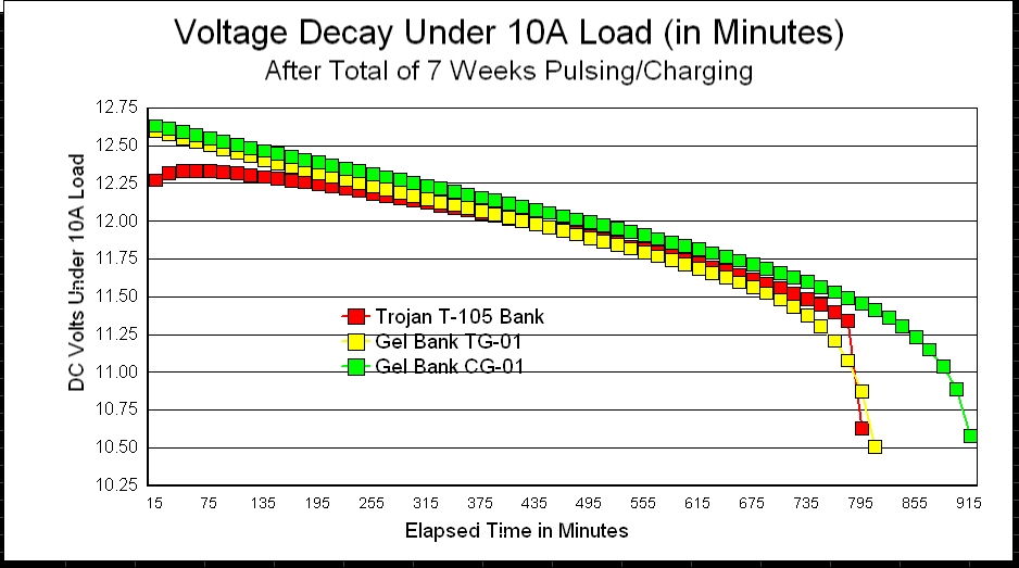Click image for larger version  Name:VoltageDecayComparison.jpg Views:109 Size:134.2 KB ID:19292