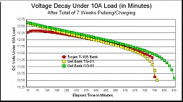 Click image for larger version  Name:VoltageDecayComparison.jpg Views:131 Size:134.2 KB ID:19292