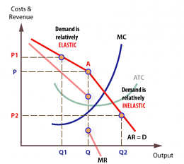 Click image for larger version  Name:1-Kinked-demand-curve-in-oligopoly-market-Reprinted-from-Oligopoly-Retrieved-from.png Views:83 Size:68.4 KB ID:194565