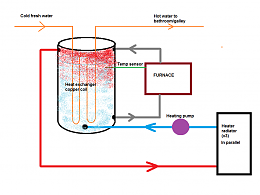 Click image for larger version  Name:Heating System.png Views:170 Size:52.3 KB ID:196152