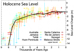 Click image for larger version  Name:Holocene_Sea_Level.png Views:18 Size:22.1 KB ID:197840