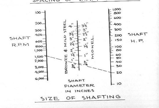Horsepower vs Prop Shaft Size - Cruisers & Sailing Forums