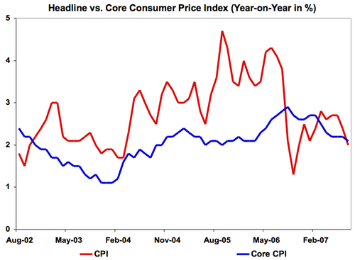 Click image for larger version  Name:5_year_headline_vs_core.png Views:81 Size:59.0 KB ID:2051