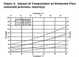 Click image for larger version  Name:Temp on membranes.JPG Views:24 Size:31.4 KB ID:209902