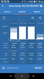 Click image for larger version  Name:220W Solar Production.jpg Views:19 Size:73.3 KB ID:220359